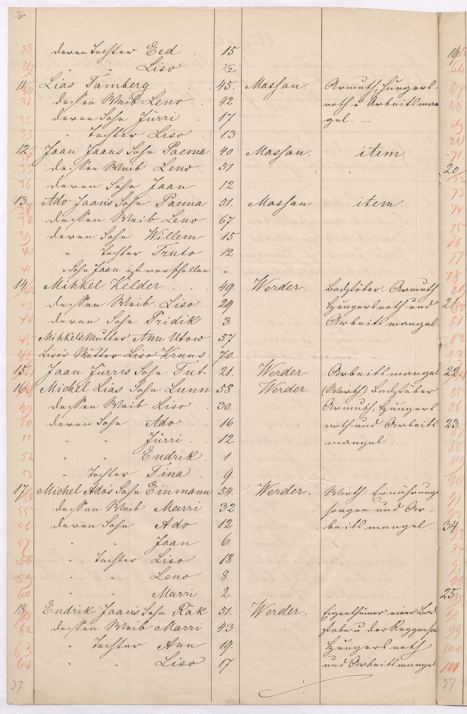 Fragment Ranna-Läänemaa adrakohtuniku koostatud ümber asuda soovijate nimekirjast. 18.10.1868. EAA.29.2.132. Massu ja Virtsu talupoegade nimede järel on lahkumise põhjustena kirjas: vaesus, näljahäda ja tööpuudus. Mitme puhul on märgitud, et tegemist on popsikohapidajatega.