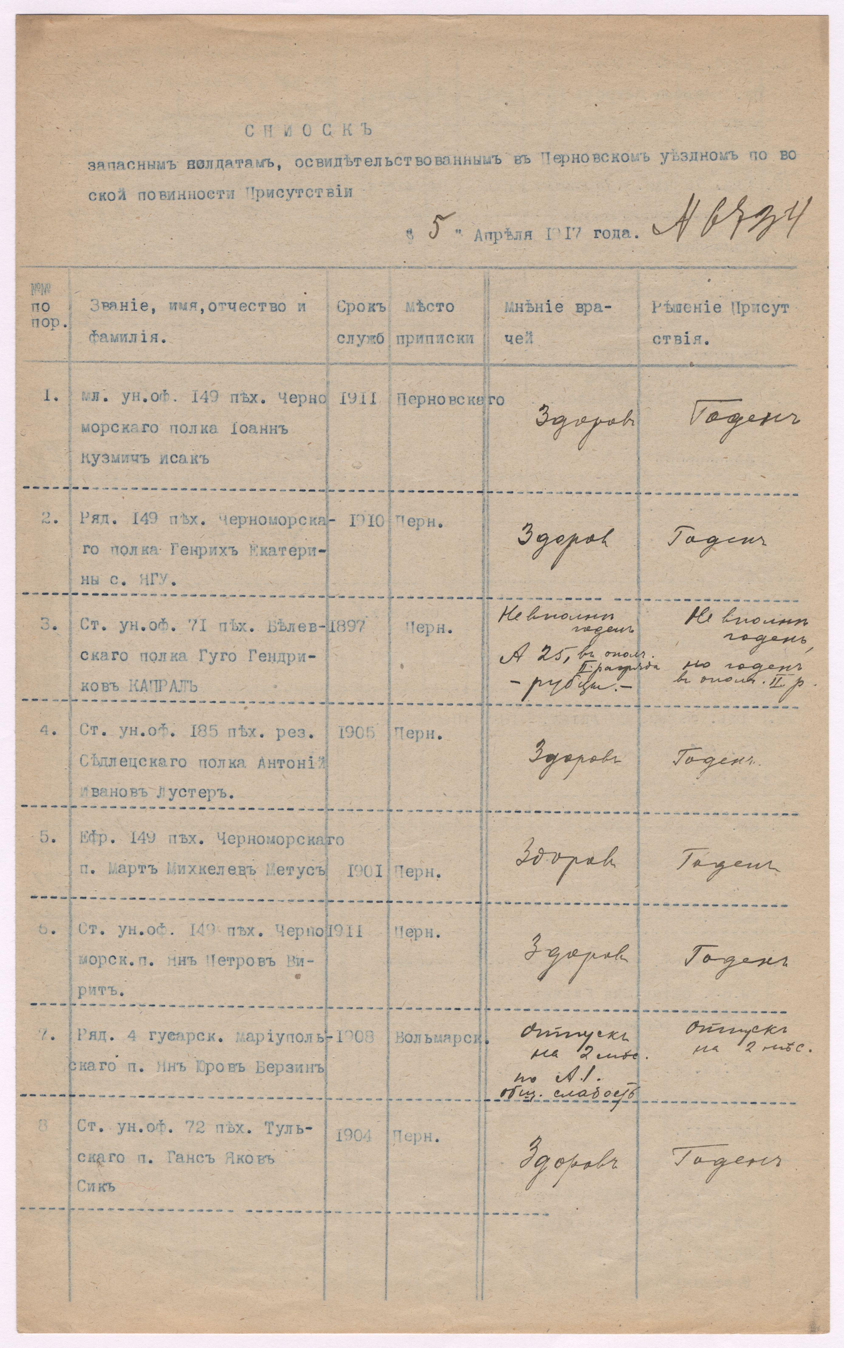 Pärnumaal arstliku komisjoni ees käinud reservväelased ja komisjoni otsused. EAA.316.1.796