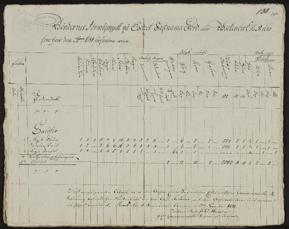 Väljavõte Saastna mõisa vakuraamatust Salevere kohta, 1684. RA, EAA.858.1.2579, l 138