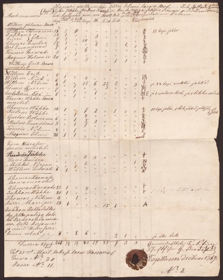 Kassari laevameeste peremärgid valla asjaajamisdokumentides